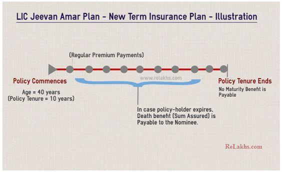 Lic Jeevan Amar Plan New Offline Term Life Insurance Plan Illustration Term Life Insurance How To Plan News Online