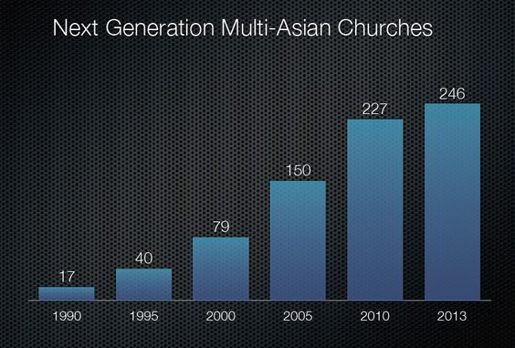exponential growth of next generation multi-Asian/ multi-ethnic churches; see list at http://djchuang.com/church-directory/next-gen-multi-asian-churches/ - 1 of the slides in http://www.slideshare.net/djchuang/asianamchurches2013-16844783