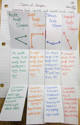 Types of Angles math journal @ Runde's Room