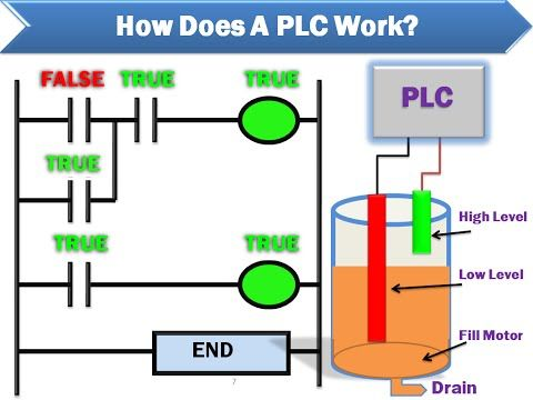 Plc Programming Example Process Mixer Youtube Ladder Logic Plc Programming Electrical Circuit Diagram