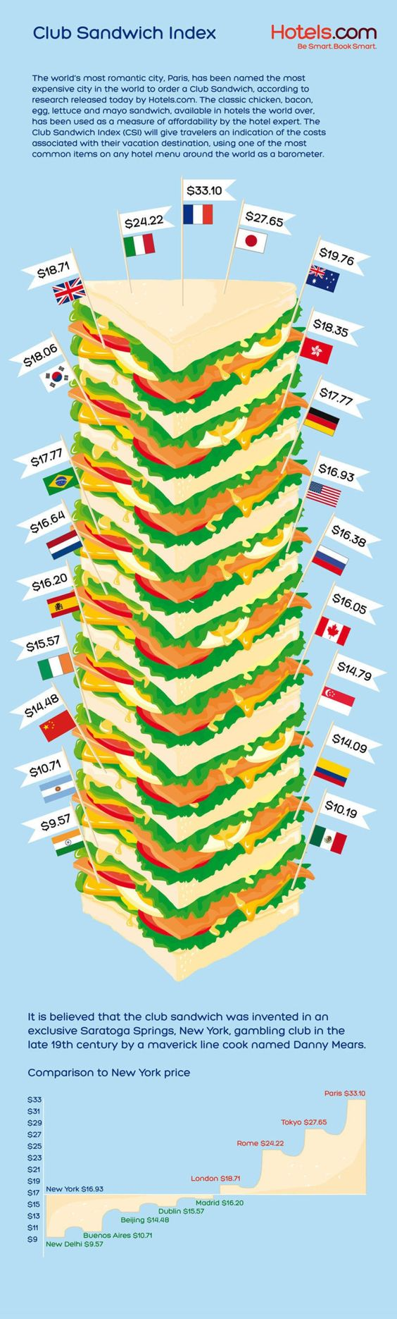 A fun infographic of the cost of a club sandwich around the world.