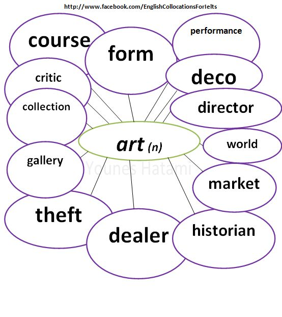 Some collocations with the noun 'art'.