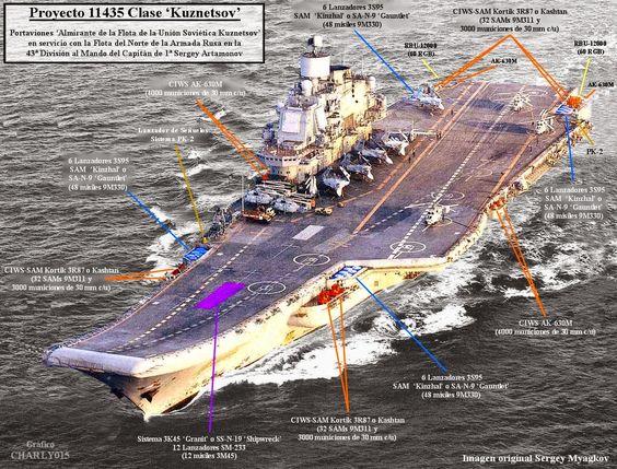 Análisis Militares: La Armada Rusa en gráficos (actualizado)