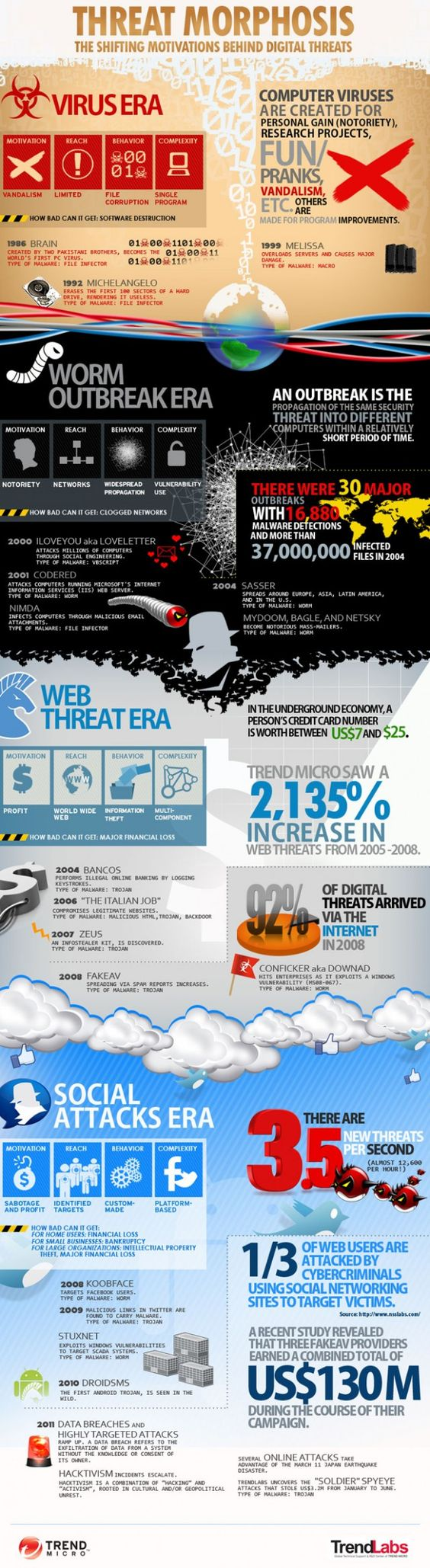 Evolution of cyber attacks: Threats Infographic, Technology Infographics, Cyber Security,  Website, Computers Infographics, Shifting Motivation, Web Site, Digital Threat