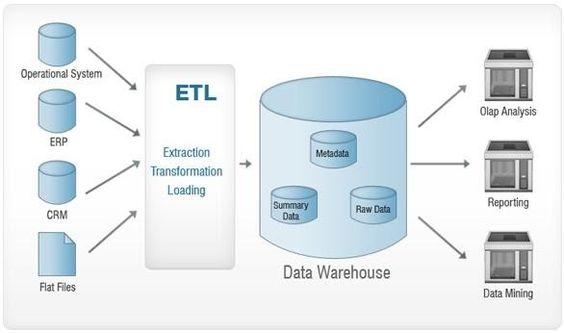 Data Warehouse Data Warehouse Data Warehouse