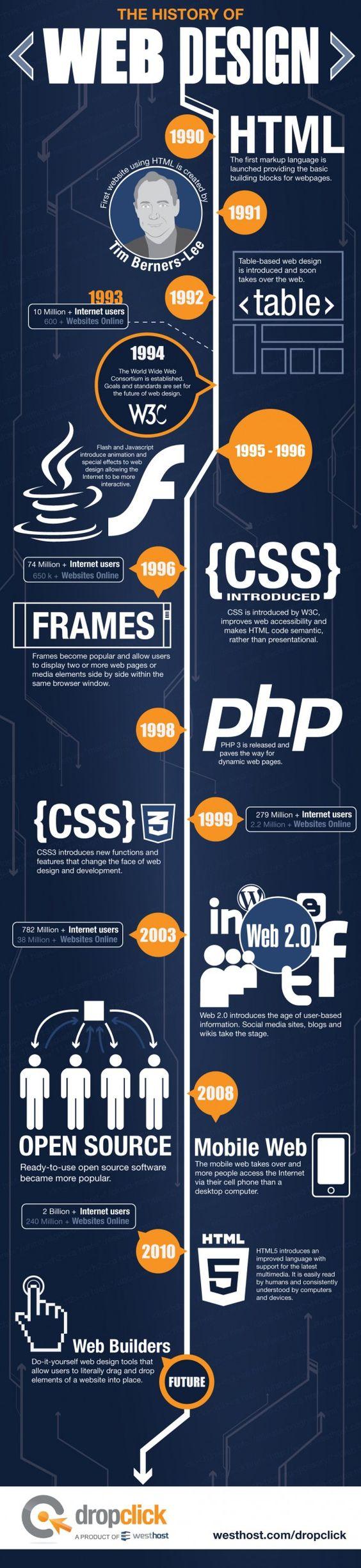 Eine kleine aber sehr anschauliche Infografik über die Geschichte vom Web Design