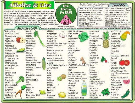 alkaline food chart nature 39 s farmacy heal thy self. Black Bedroom Furniture Sets. Home Design Ideas