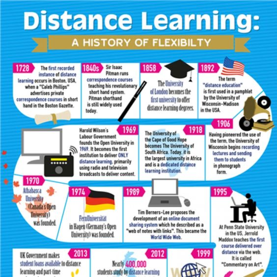 Distance learning advantages essay