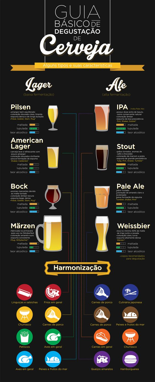 Guia Básico de Degustação de Cerveja: