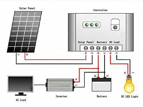Sundely Portable 20w 12v Monocrystalline Solar Panel Kit For Camping Boating Motorhome Caravan 3 In 2020 Monocrystalline Solar Panels Solar Panels Solar Panel Kits