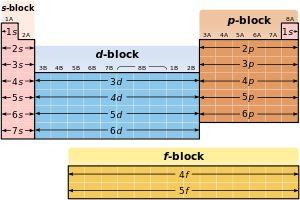 Electron configuration. I like this chart