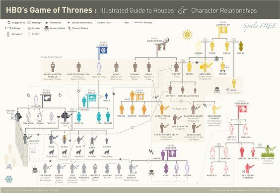 Une infographie des relations et familles de Game Of Thrones