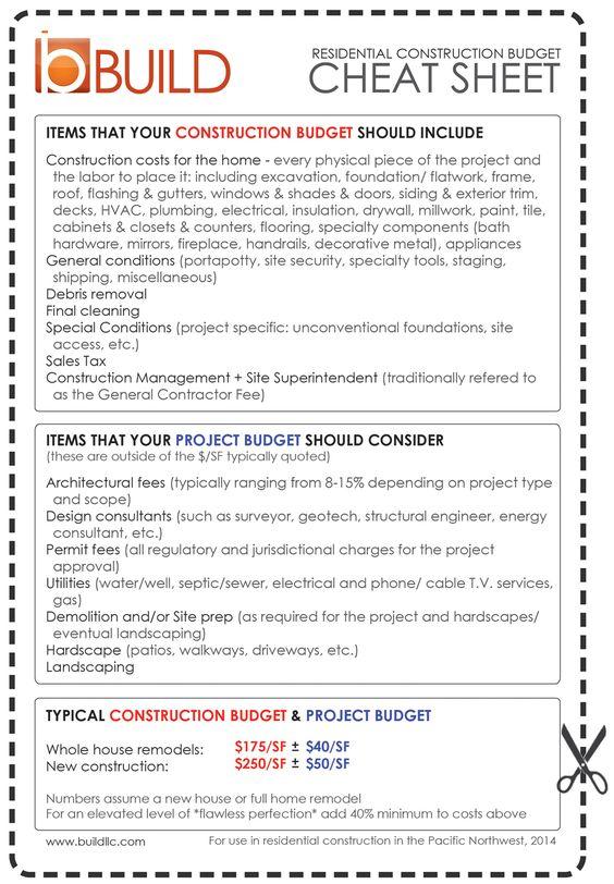 BUILD LLC Defining a Construction Budget; The 2014 Cheat Sheet