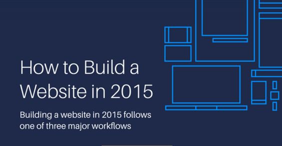 Three most popular workflow styles for building a website.