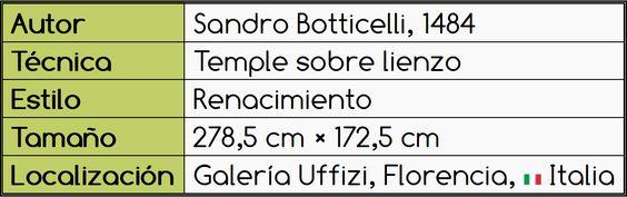 Tabla de El nacimiento de Venus, de Botticelli