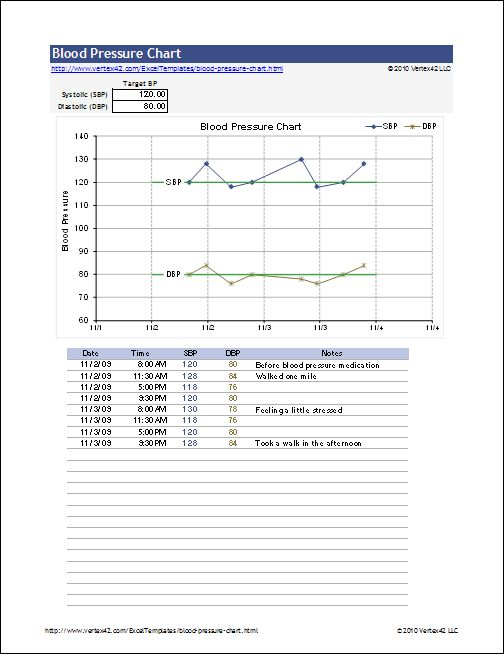 Blood Pressure Chart Template Sales Projection Template Consists Of