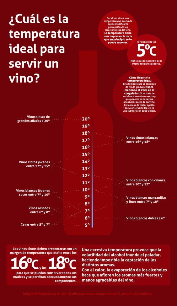 Temperatura del vino   Las recetas de Quirós