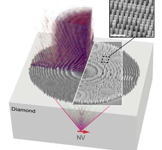 Engineers Design Nanostructured Diamond Metalens For Compact
