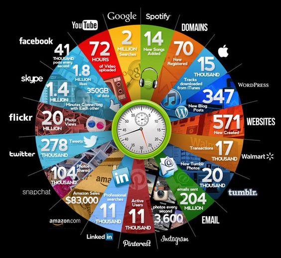 O que acontece em um minuto na internet, by Qmee. Versão em vídeo, aqui: https://www.youtube.com/watch?feature=player_embedded=y059iUBkA34