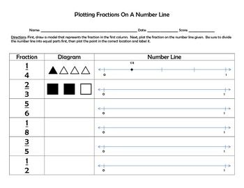 Worksheets Comparing Fractions On A Number Line Worksheet number lines common cores and comparing fractions on pinterest a line bundle 2 worksheets for plotting line