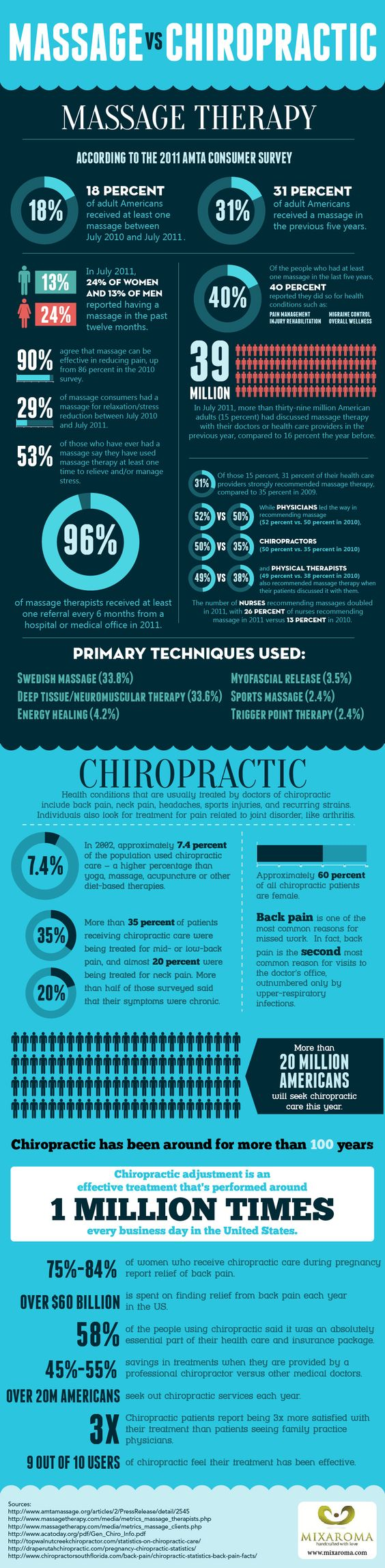 Benefits and Statistics of Massage Therapy and Chiropractors. People were interviewed and they maintain that massage reduces pain. People use massage