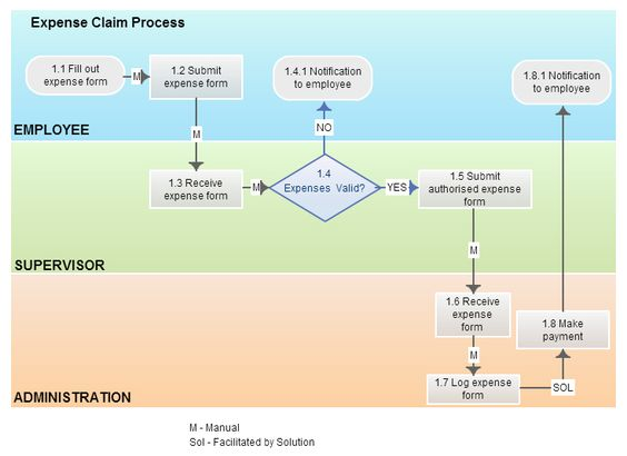 typical process diagram Business Processes Pinterest - expense form