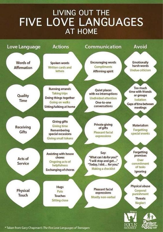 5 love languages...mine are in the following order: physical touch, quality time, words of affirmation/acts of service tied, and then gifts.