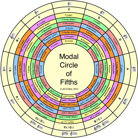 how to use circle of 5ths