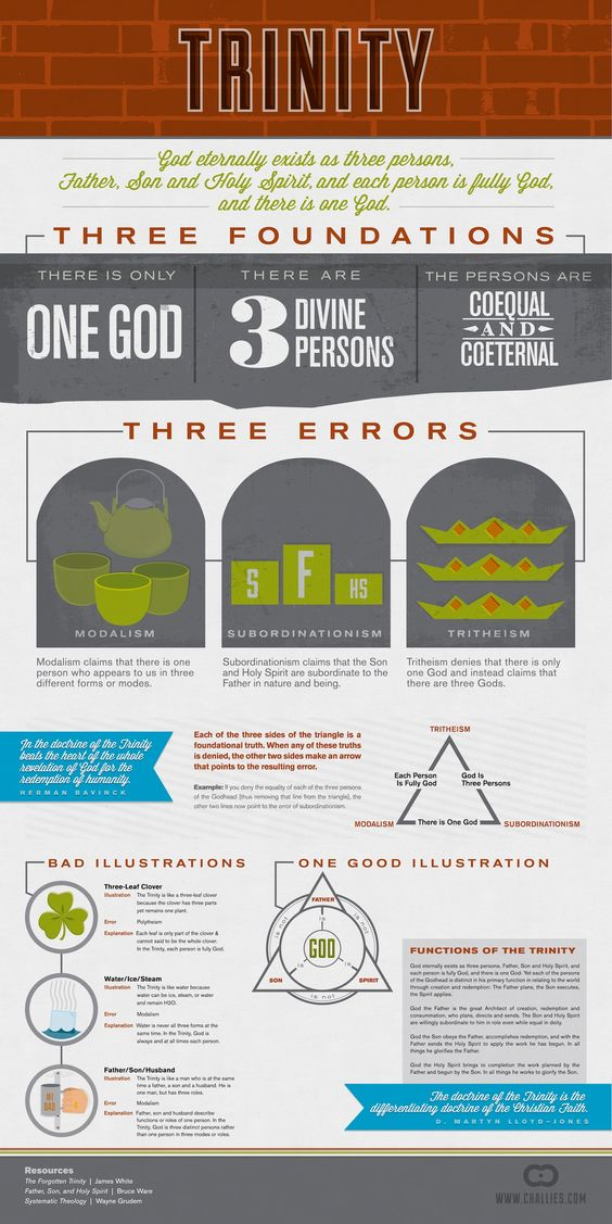 This is an infographic created by Tim Challies that explains some of the different heresies that come out of poor explanations of the Trinity. It's lack of lizards is noted. You may need to c…
