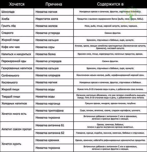 Как узнать чего хочет ваш организм