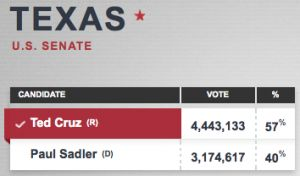Texas Election Results 2012: Ted Cruz Wins as Texas' First Hispanic US Senator