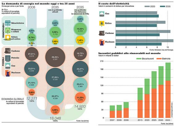 World energy requirements, in 2008 and in 2035, by Marco Giannini (Italy)
