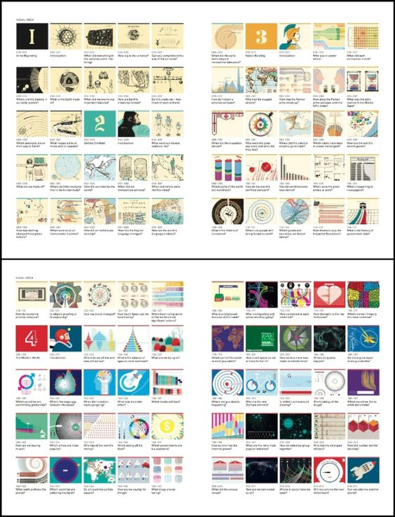 0501 [Valentina D'Efilippo + James Ball] The Infographic History of the World (index)
