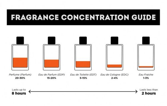 Fragrance Concentration Guide #LuxuryMen'sGrooming #fragranceconcentrationguid... - #Concentration #Fragrance #fragranceconcentrationguid #GUIDE #LuxuryMensGrooming
