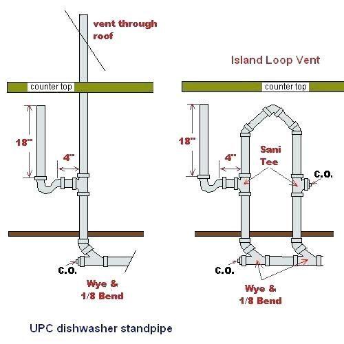 No Air Gap For Dishwasher Dishwasher Air Gap Dishwasher Air Gap Thread Dishwasher Separate From Sink Dishwas Plumbing Installation Plumbing Drains Diy Plumbing