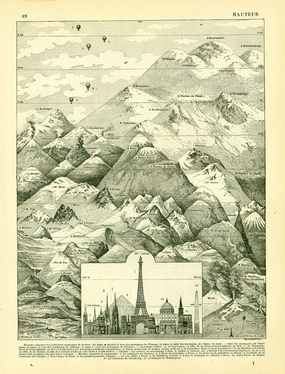 1897 Comparative Chart Map World Monuments by sofrenchvintage