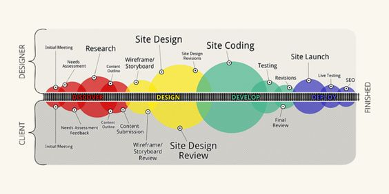 There Are A Lot Of Factors That Go Into Determining A Web Project