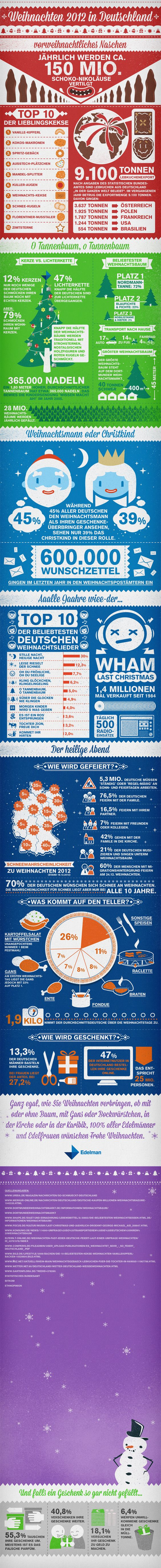 Edelman Germany's take on Christmas 2012: detailed infografic with stats on Christmas habits and traditions in Germany