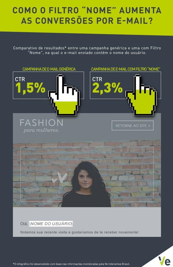 """Infográfico - Como o Filtro """"Nome"""" Aumenta as Conversões por E-mail?"""