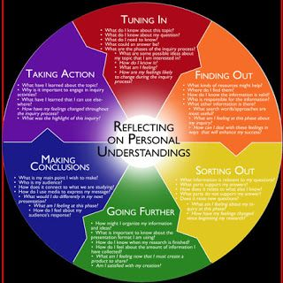 This is a brilliant website for all PYP teachers, particularly those starting out.