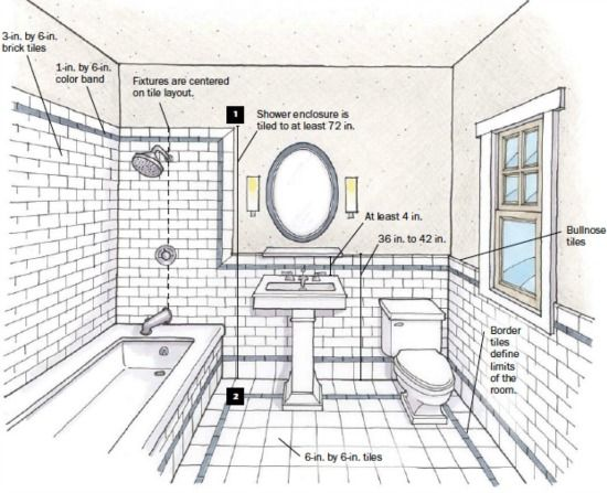 How to select bathroom tile adore your place interior for Bathroom designs drawing
