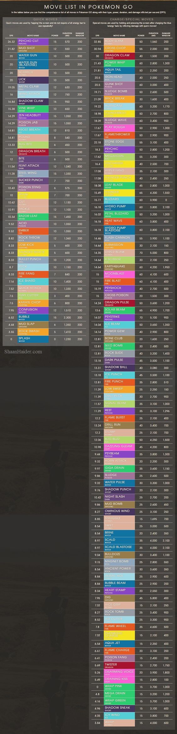 Pokemon GO Cheat Sheet : Species Stats for All 151 Pokemons, Trainer Levels XP Details, Moves List (Infographic) - www.ShaanHaider.com