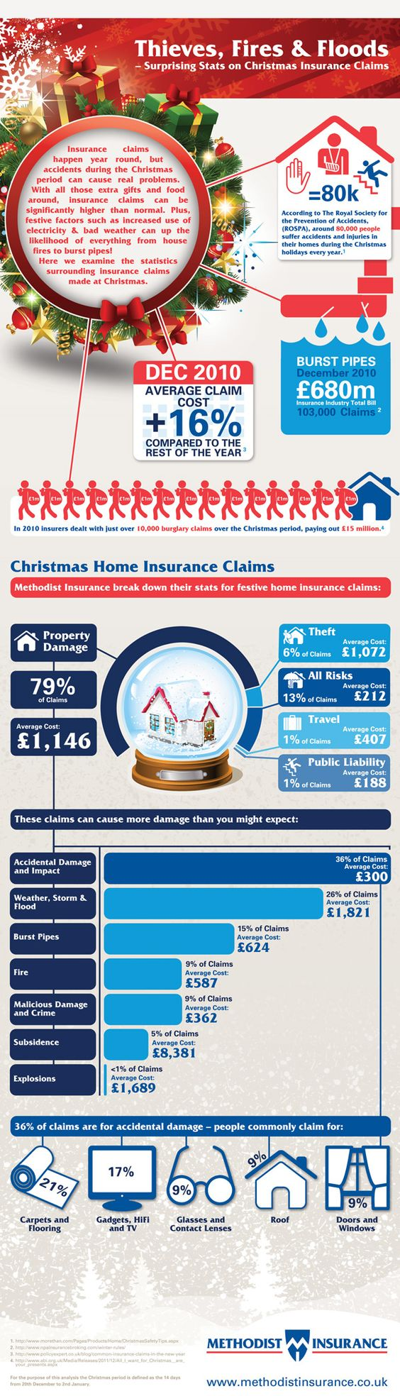 Christmas Insurance Claims - Methodist Insurance would like to raise awareness of the causes of Christmas home insurance claims. Insurance claims happen year round but accidents during the Christmas period can cause real problems at the time you want them least. The infographic has been created to summarize the key facts an