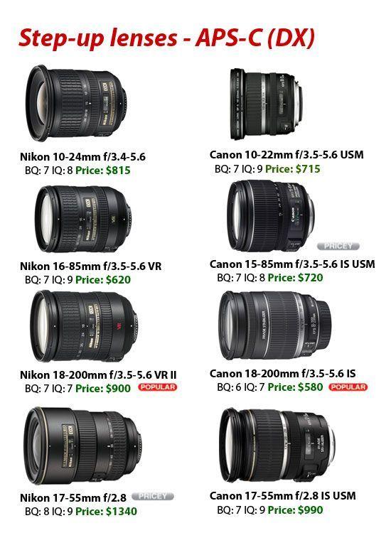 Nikon Vs Canon Lens Step Up Lenses Photography Camera Nikonvscanonlensstepuplenses Photography Camera Photography Lenses Canon Canon Lens Photography Lenses