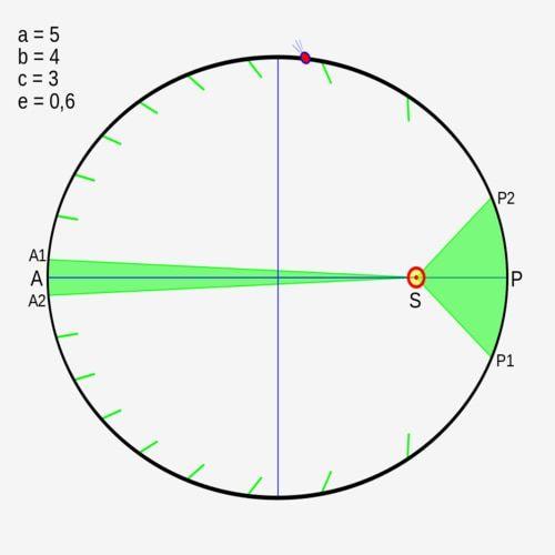 Hukum Kepler 1 2 3 Rumus Bunyi Hukum Soal Dan Jawaban