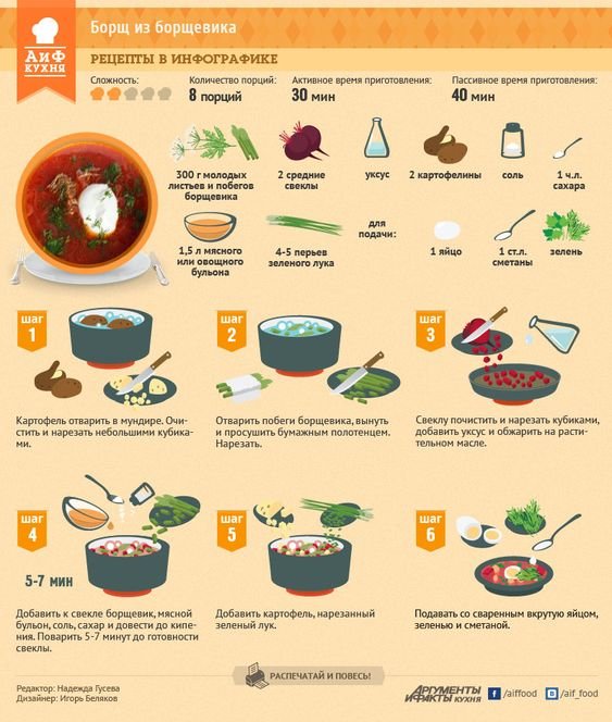 как приготовить борщевик