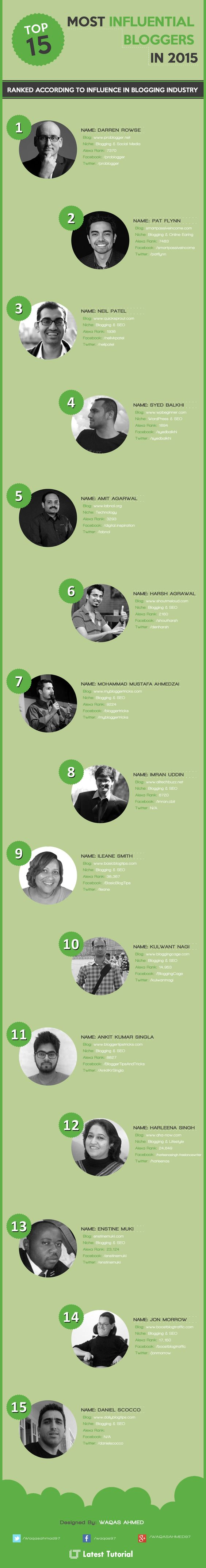 """The best  and most influential bloggers on search marketing"""