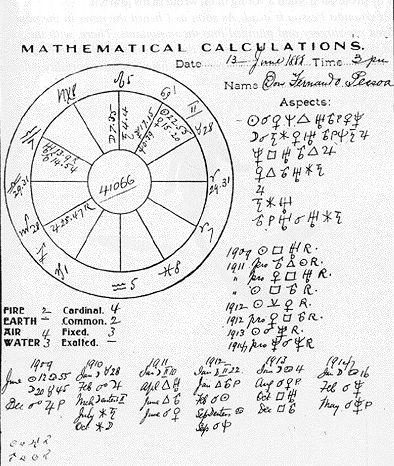 Carta astrológica de Fernando Pessoa feita pelo próprio.