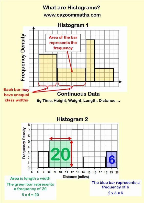 Histogram 6th Grade Worksheet Lovely Bar Graph Worksheets Histogram Worksheet Printable Math Worksheets Histogram