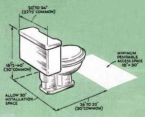 A Toilet 30 Wide And 30 Deep Minimum Clearance Of 18